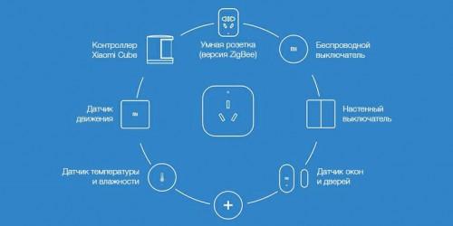 Xiaomi. Контроллер кондиционера Aqara Gateway Air Conditioning Companion (KTBL01LM)